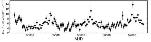 A blazar's gamma-ray pulse?