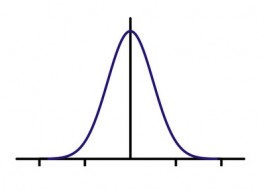 Gaussian function
