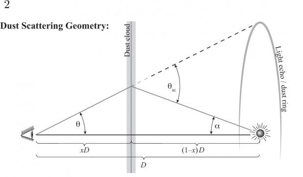 Diagram showing the geometry of the light echo effect. Credit: Sebastian Heinz, et al.