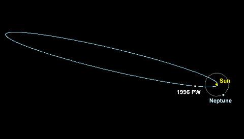 1996 PW's comet-like orbit
