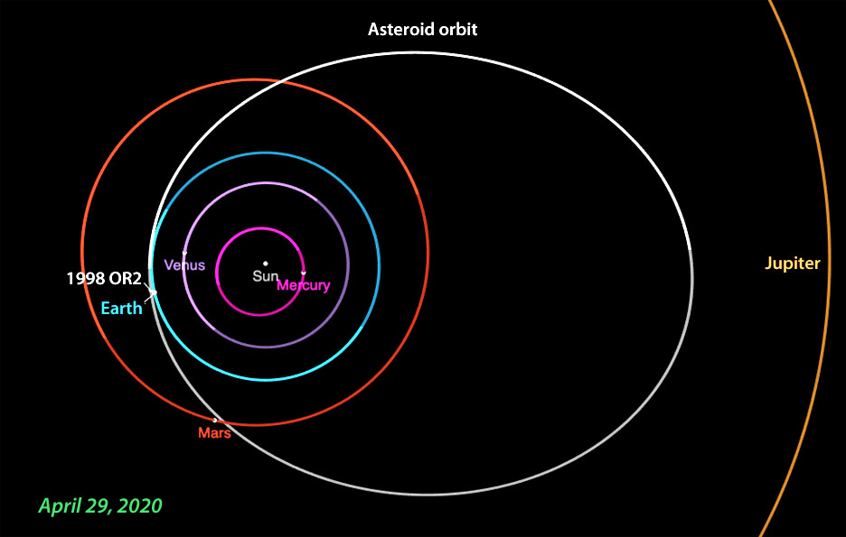 Orbit of asteroid 1998 OR2