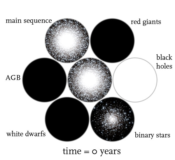 globular cluster time = 0  years