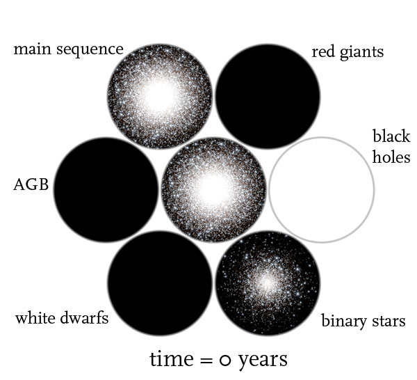 globular cluster simulation time = 0
