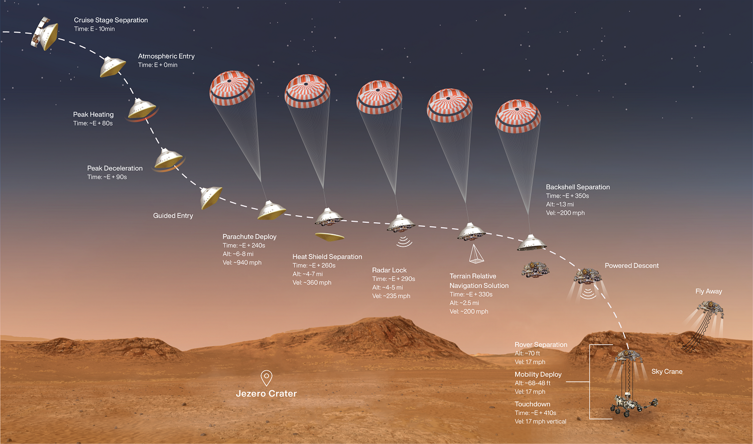 Mars landing sequence