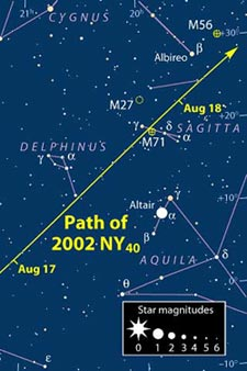 Path of 2002 NY40