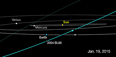 Orbit of asteroid 2004 BL86