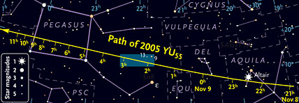 Path of asteroid 2005 YU<sub>55</sub>
