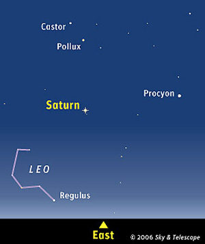 Saturn in the Sky