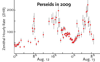 Perseid activity in 2009