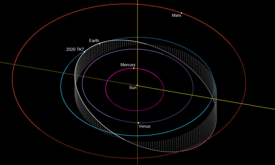 Orbit of 2010 TK7 (Earth Trojan)