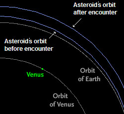 Change in asteroid 2011 MD's orbit
