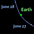 Path of asteroid 2011 MD past earth