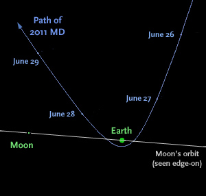 Path of asteroid 2011 MD (side view)