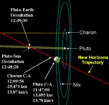 Trajectory of New Horizons past Pluto and its moons