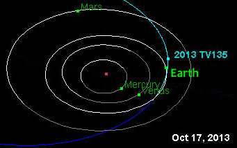 A visit by asteroid 2013 TV<sub>135</sub>