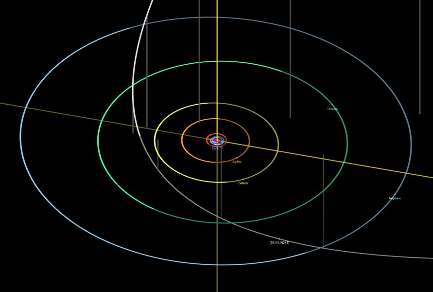 Orbit of Comet 2014 UN271
