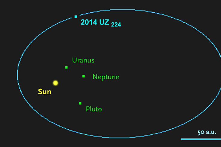 Orbit of Kuiper Belt object 2014 UZ224