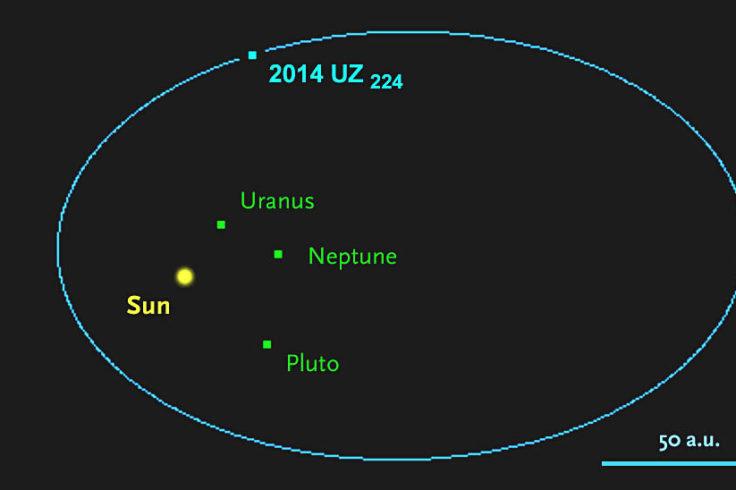Orbit of Kuiper Belt object 2014 UZ224