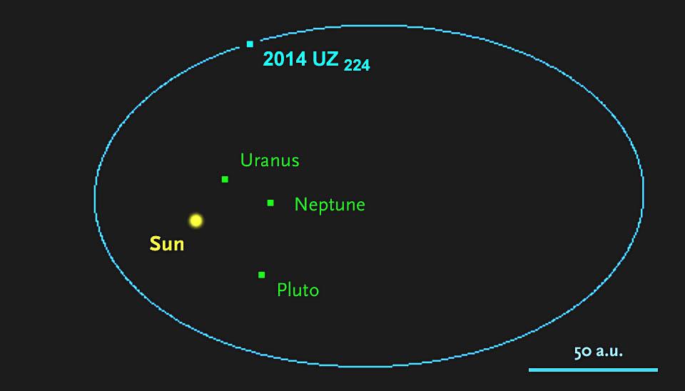 http://www.skyandtelescope.com/wp-content/uploads/2014-UZ224-orbit.jpg