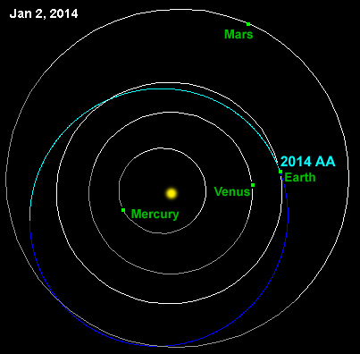 Orbit of asteroid 2014 AA