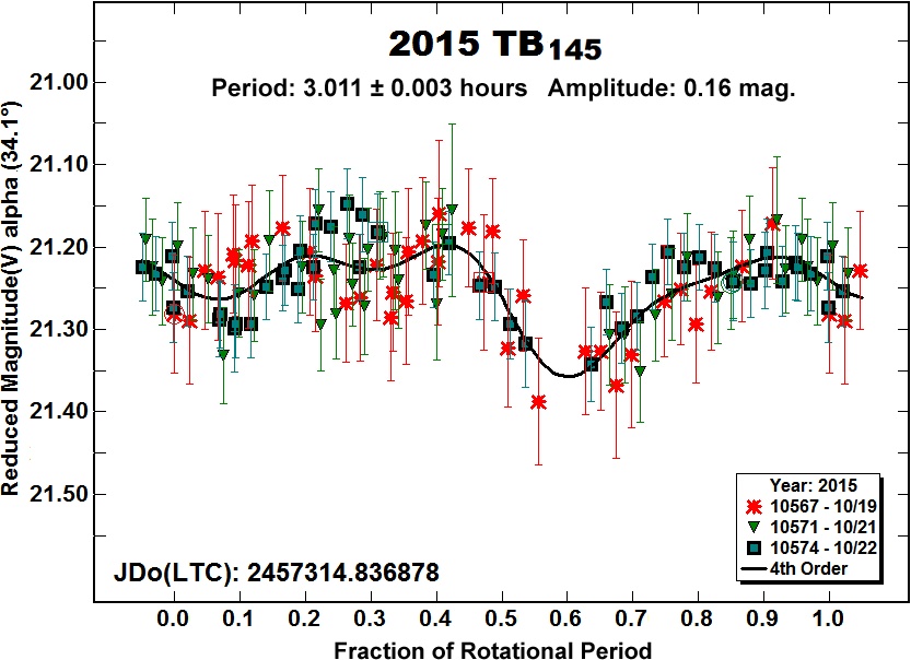 Light curve for asteroid 2015 TB145