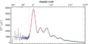 Planck power spectrum
