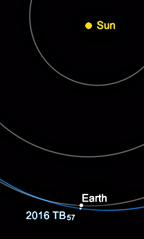 Orbit of near-Earth asteroid 2016 TB<sub>57</sub>