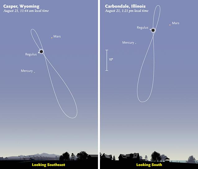 2017 eclipse analemmas