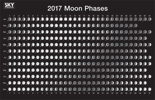See Moon Phases in this free 2017 Lunar Calendar