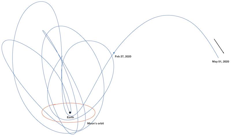 Minimoon orbit