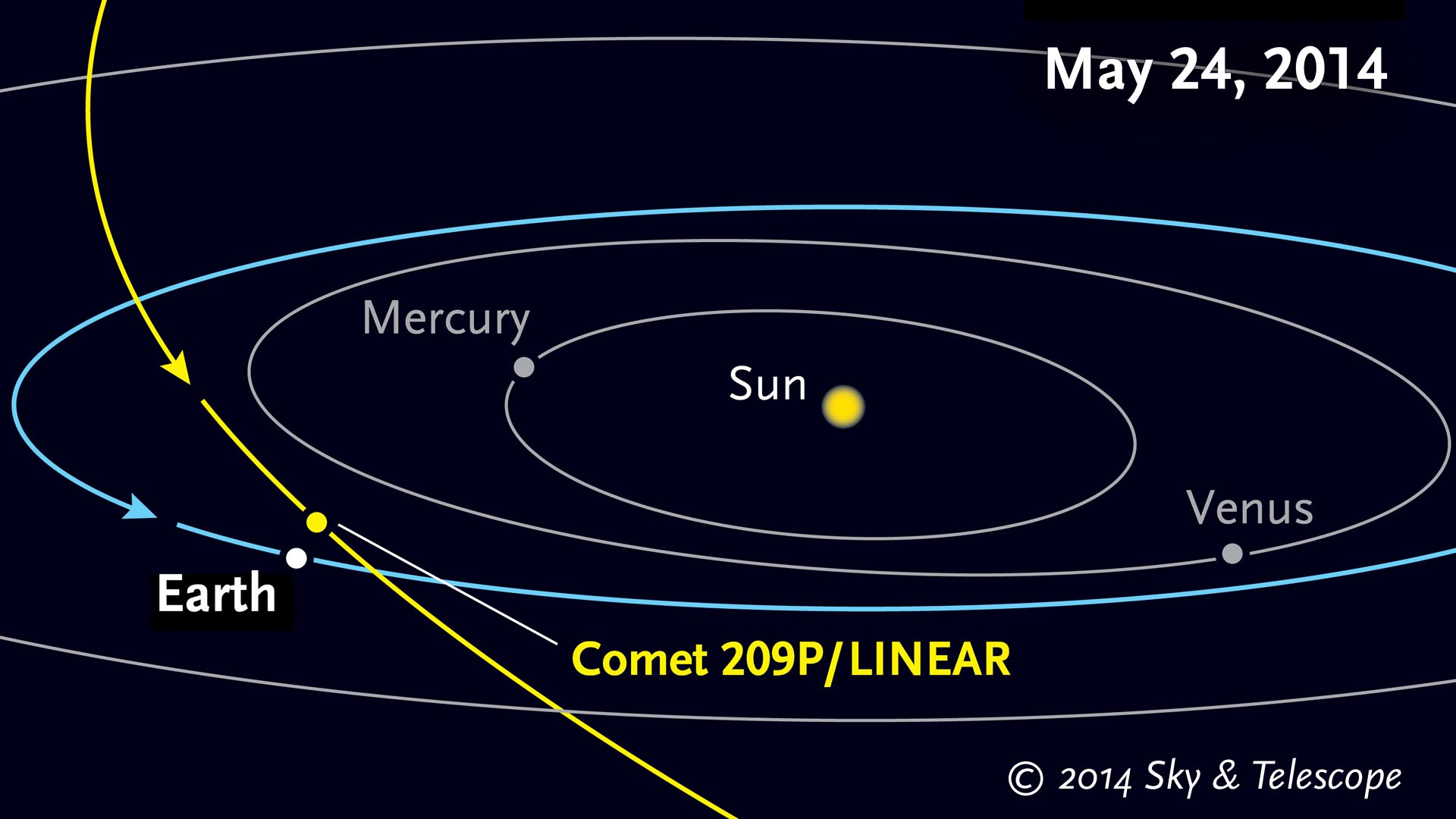 Close visit from Comet 209P/LINEAR