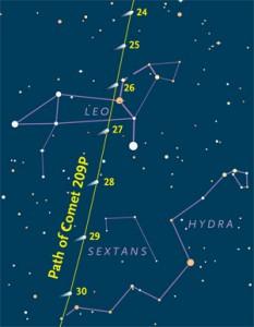 Path of Comet 209P