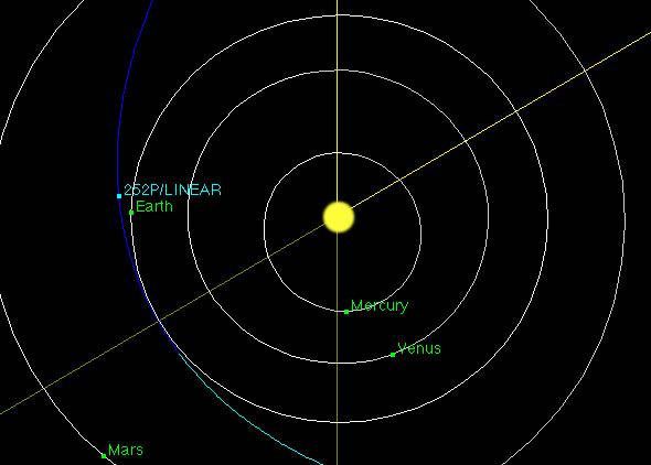 Suspiciously Similar orbits of Comet 252P/LINEAR and Comet P/20016 BA14, Comet PanSTARRS 2016.