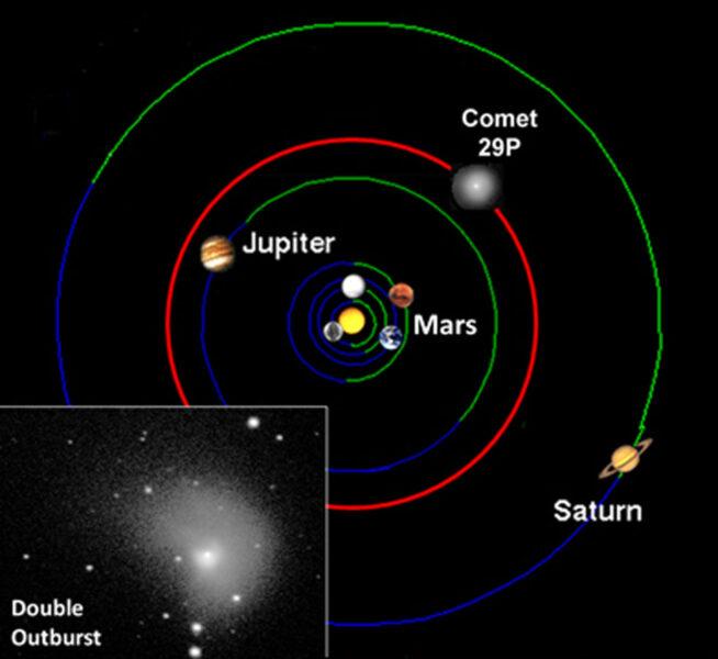 Map showing comet's orbit
