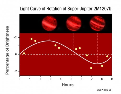Light Curve of 2M1207b