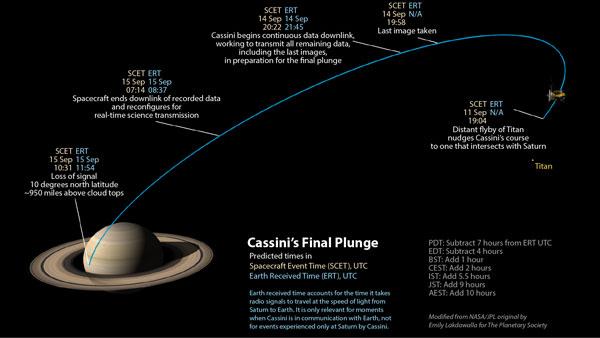 Cassini's final plunge