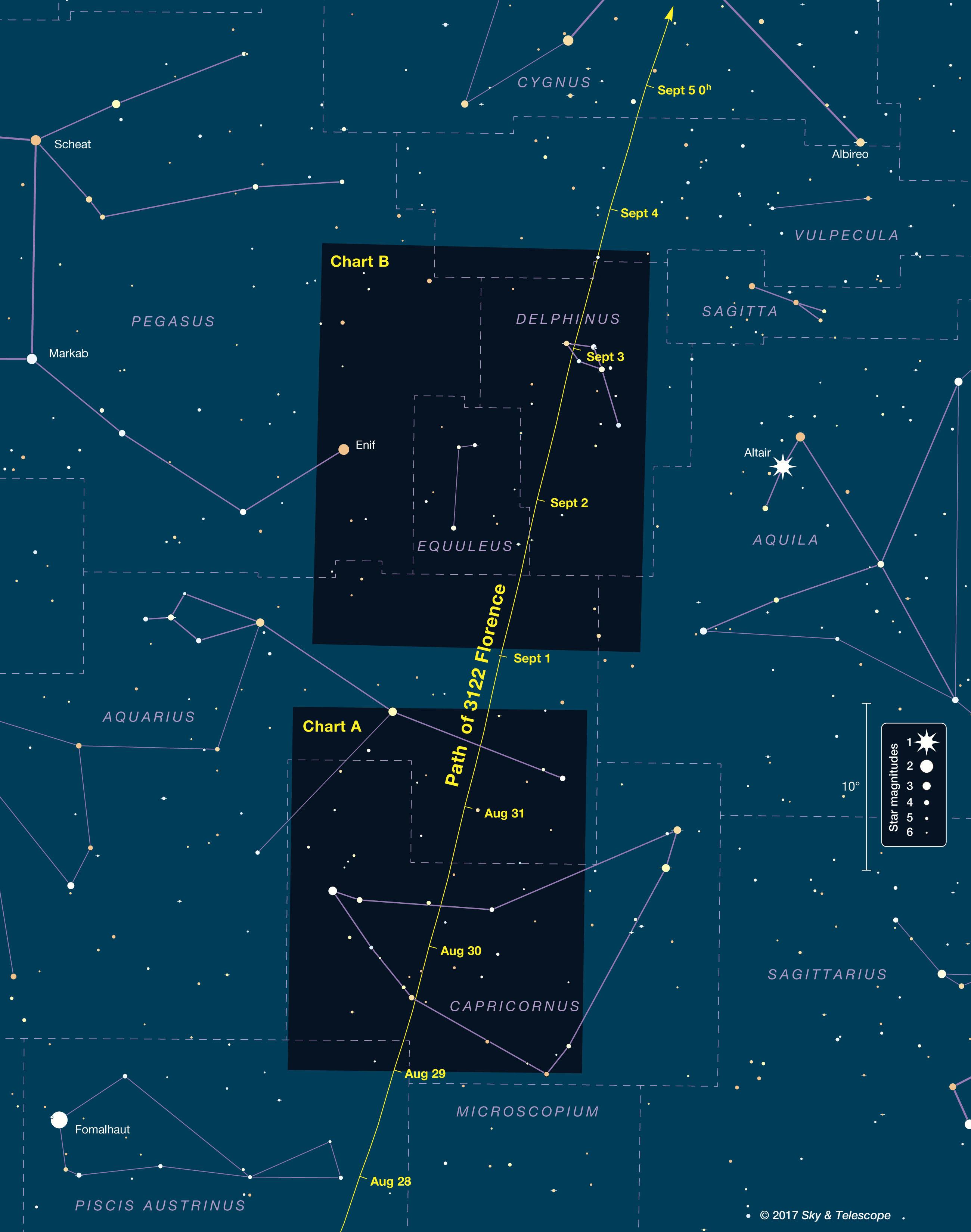 Path of 3122 Florence among stars