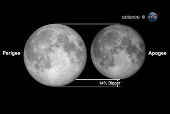 What is a supermoon? Illustration