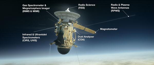 Cassini instruments
