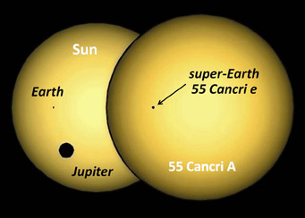 55 Cancri and Sun compared
