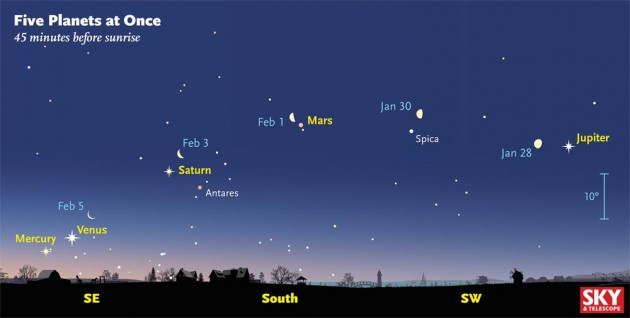 How to see 5 visible planets at once