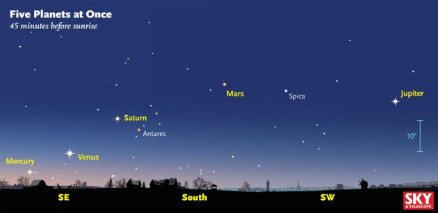 How to see 5 visible planets at once!