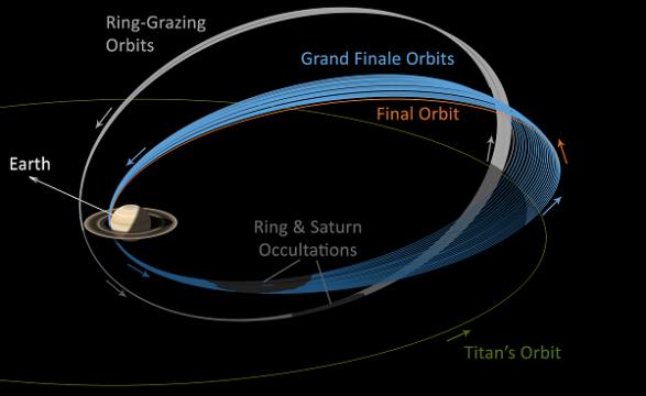 Grand Finale Orbits