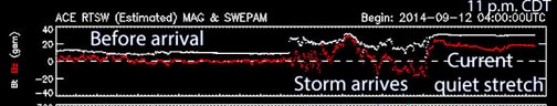Profile of a solar storm