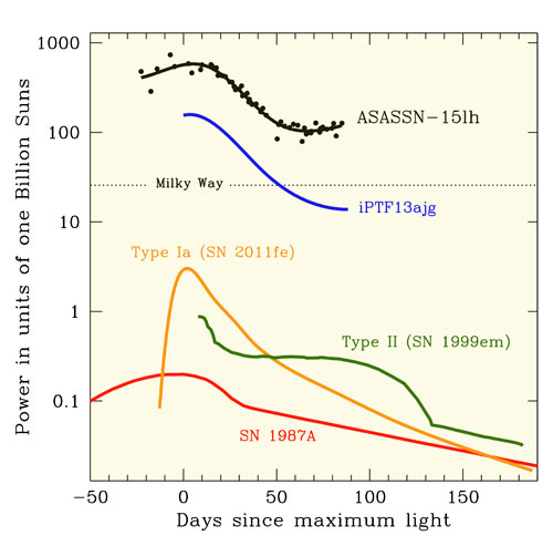 Supernova Light Curves