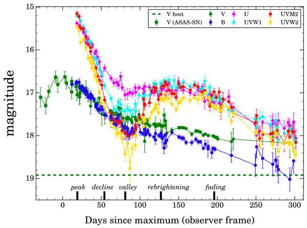 ASASSN-15lh light curve