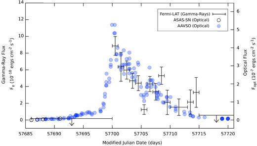 ASASSN-16ma Light Curves