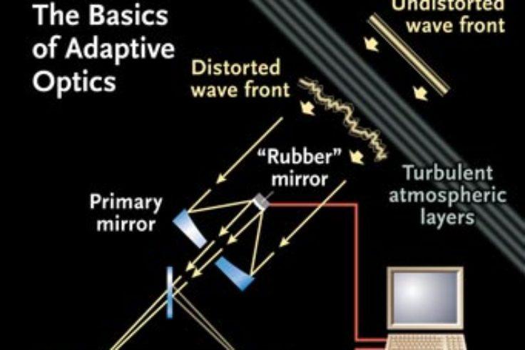 The Challenge of Adaptive Optics - Sky & Telescope - Sky & Telescope