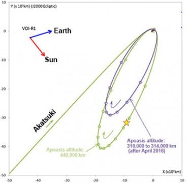 Akatsuki's orbit