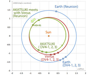 Akatsuki spacecraft's orbit